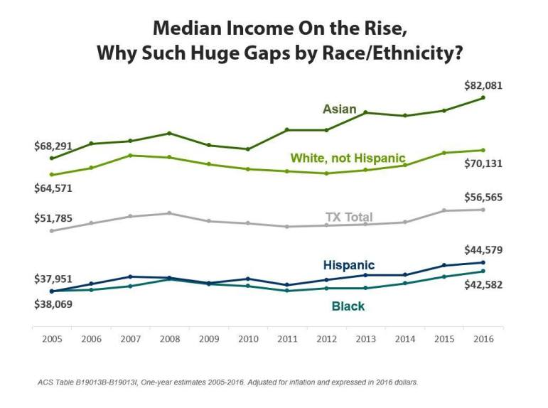 Gaps in median income by race and ethnicity persisted in 2016.