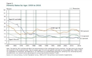 National poverty rates by age in 2016.