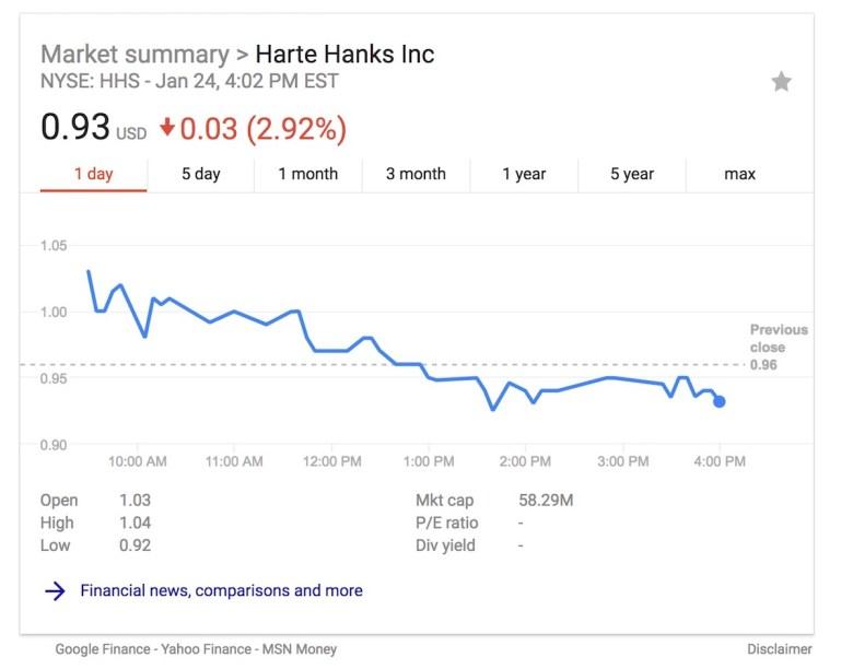 Harte Hanks, Inc. has fallen beneath a dollar a share.