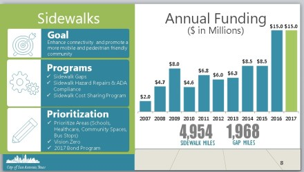 Annual funding for sidewalks in San Antonio has steadily increased over the years.