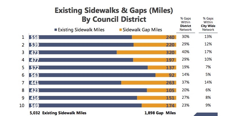 Sidewalk costs more than the price of materials and labor, City officials said. There are other costs associated with administration and public safety.