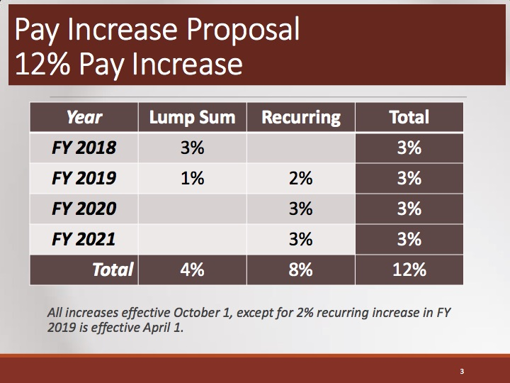 The City of San Antonio proposed a 12 percent total pay increase over four years for firefighters, 3 percent of which they would receive upon signing the new contract.