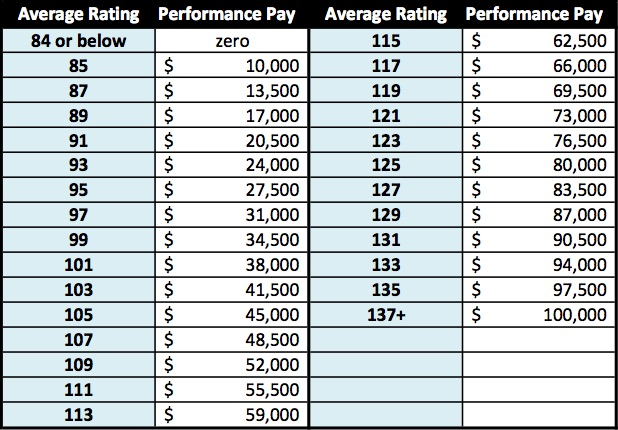 City Manager Sheryl Sculley's bonus will be based on a scoring matrix filled out by each Council member and the mayor.