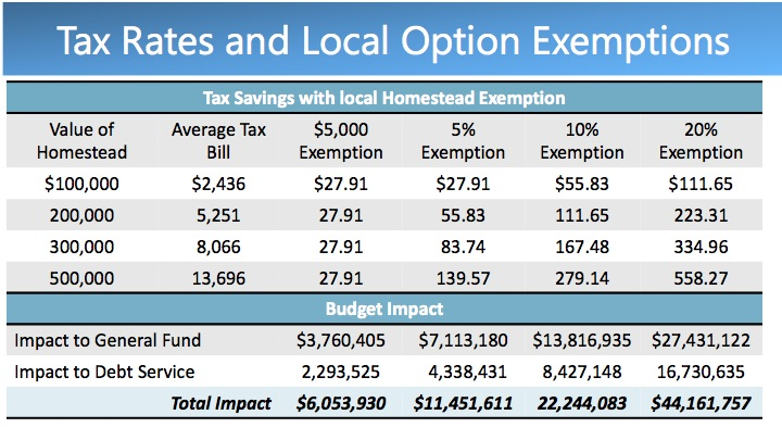 City staff performed an analysis on the fiscal impact a local homestead exemption would have on the City's general fund and debt service.
