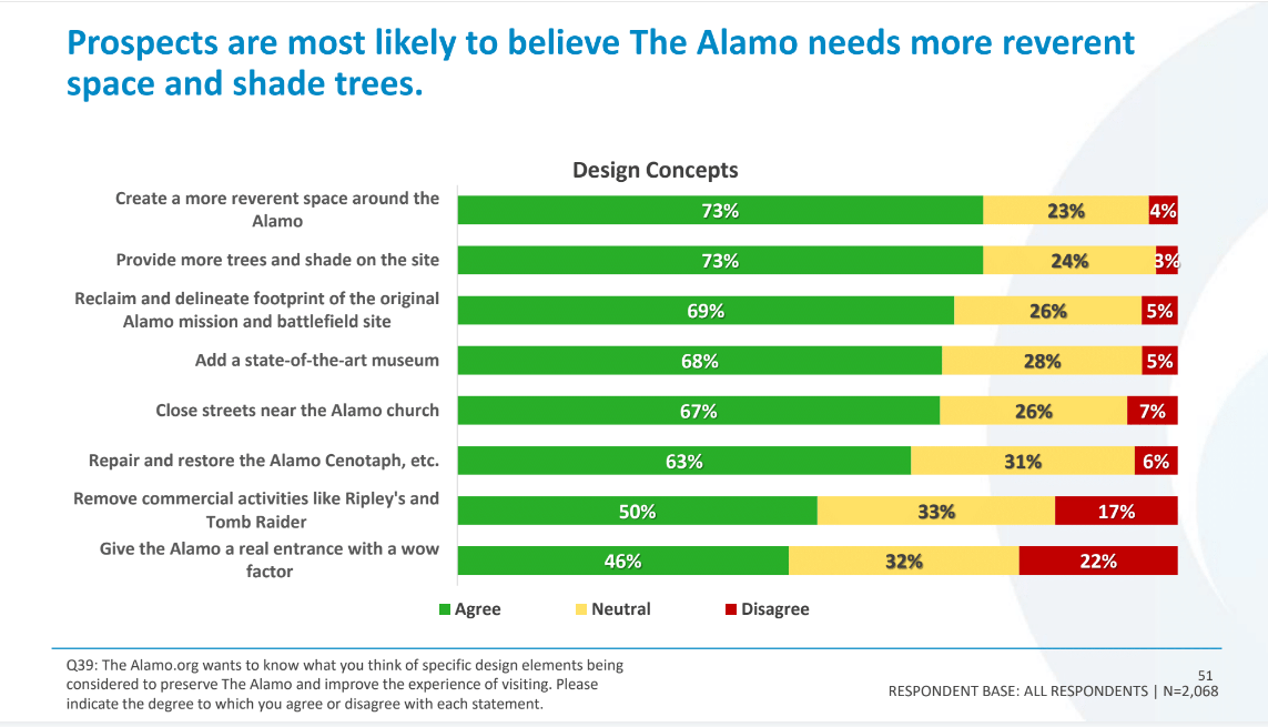 More than 2,000 people, most live in Texas, participated in the survey that included questions about the Alamo Master Plan proposal.