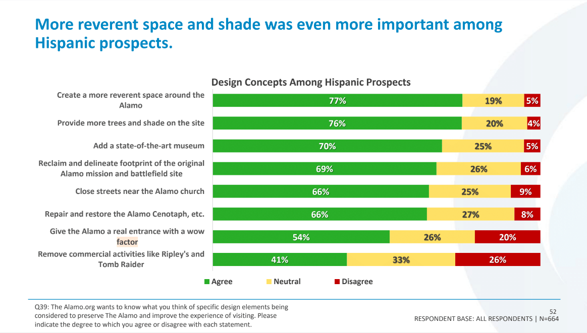 The Hispanics surveyed were less supportive of removing commercial activities like Ripley's Believe It Or Not! and more supportive of increasing reverence around the Alamo compared to their caucasian counterparts.