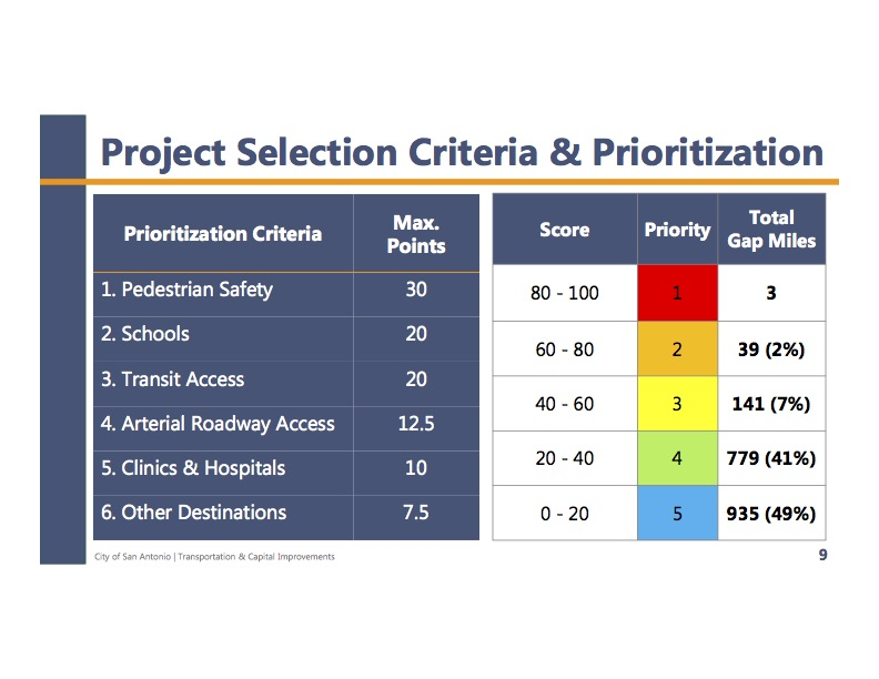 The scoring matrix for sidewalk project priorities puts pedestrian safety above all else.