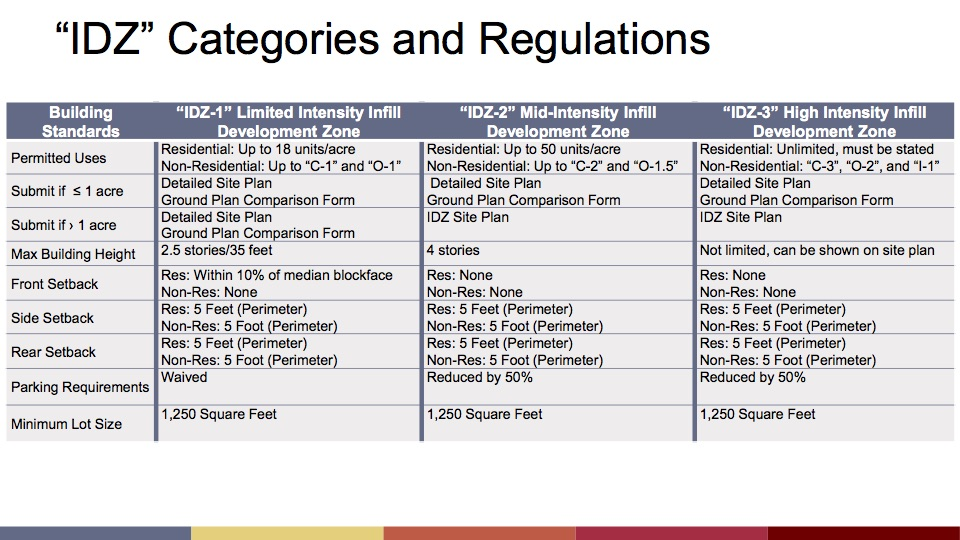 A 15-member task force came up with changes to the city's Infill Development Zoning (IDZ) rules.
