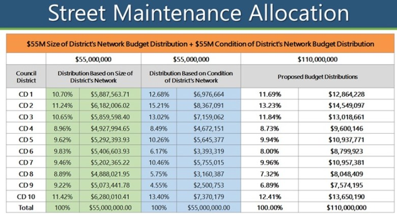 The City's 2020 budget allocates street maintenance funds by City Council district based on size and condition of its network.