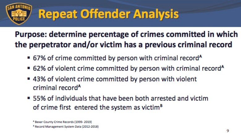 An analysis of arrest and victim data from Bexar County and San Antonio Police Report shows that most crimes are committed by people that already have a criminal record.