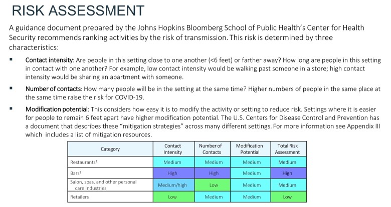 The COVID-19 Health Transition Team used a Risk Assessment model developed by Johns Hopkins Bloomberg School of Public Health's Center for Health Security in its guidelines for reopening the local economy.