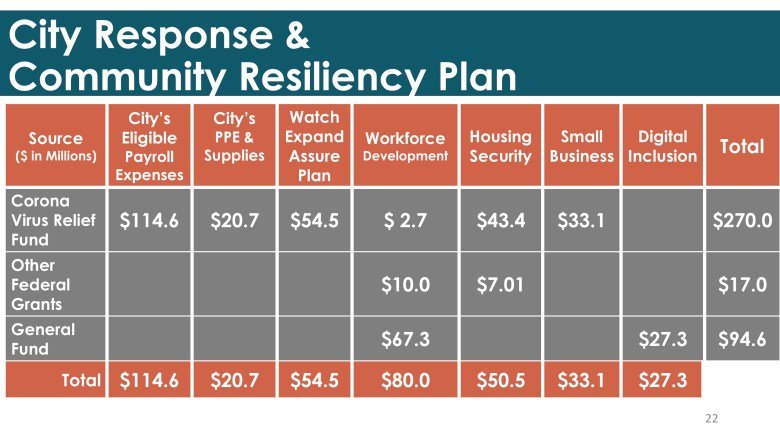 This table shows how the COVID-19 Community Recovery and Resiliency Plan would be funded (pending City Council approval).