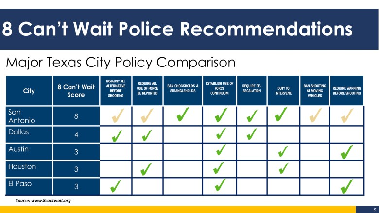 This chart compares how San Antonio and other Texas cites measure up to 8 Can't Wait police reforms. The yellow checks indicate SAPD policies that are under review by the campaign.