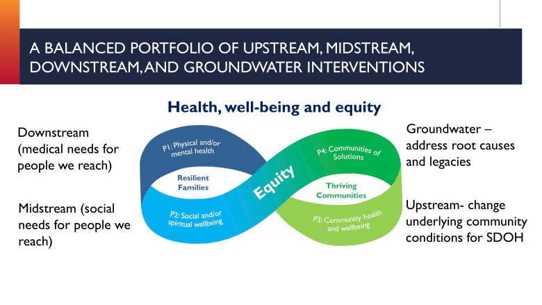This graphic shows how downstream, midstream, and upstream health interventions are connected.
