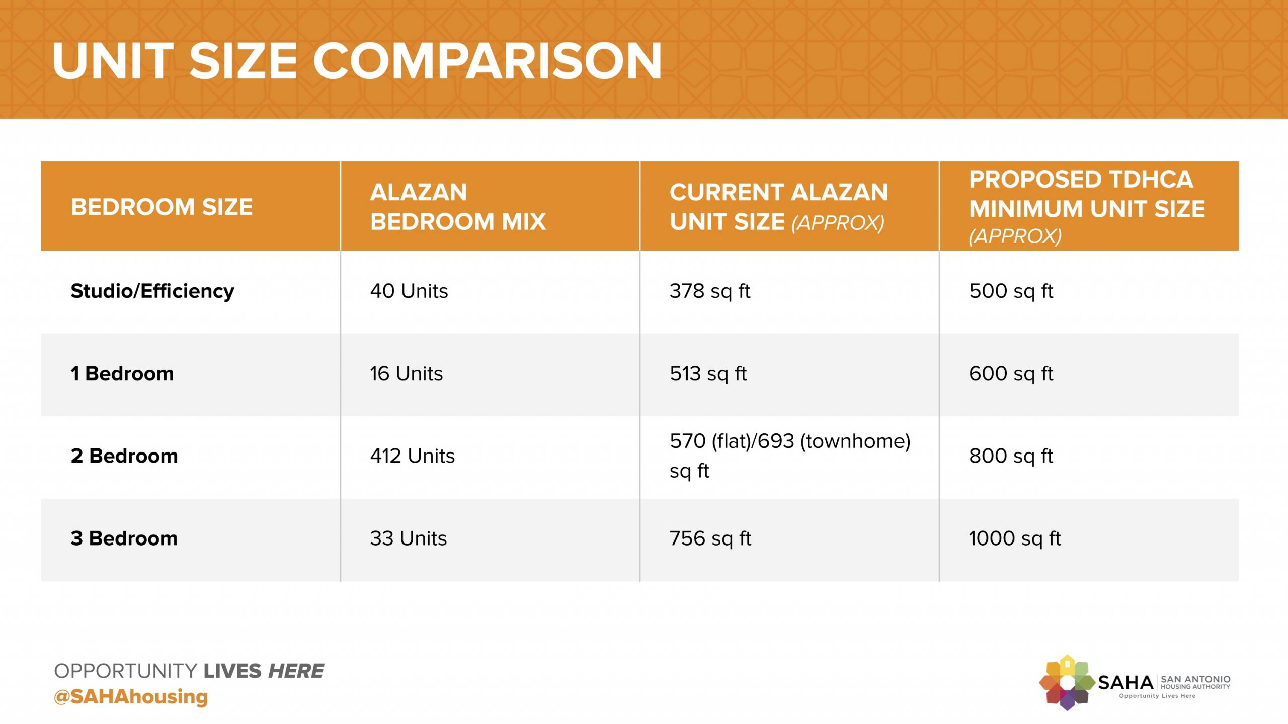 This graphic outlines how the 501 housing units in Alazán Courts could change with a new redevelopment.