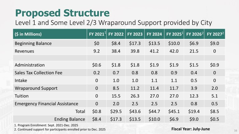 This seven-year budget summary shows how money will be allocated through the SA Ready to Work plan.