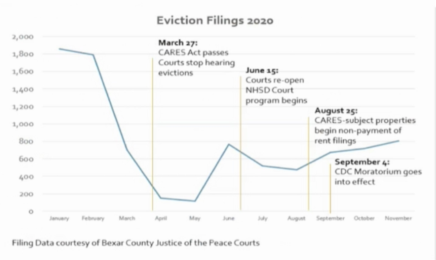 This graphic shows Bexar County eviction data collected through September and projected through November.