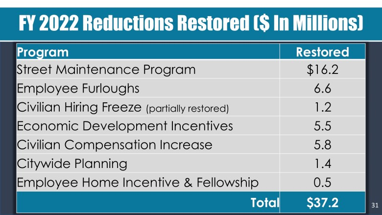 The City of San Antonio anticipates that it can restore $38 million worth of cuts it made to its draft 2022 budget.