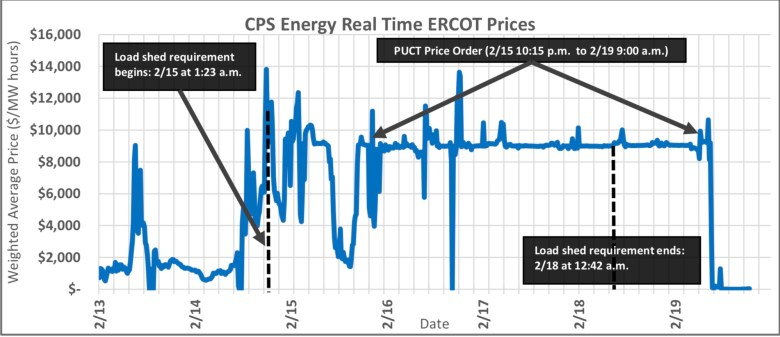 A graphic from the winter storm report shows how electricity prices shot up and stayed high Feb. 15-19 after interference by regulators.