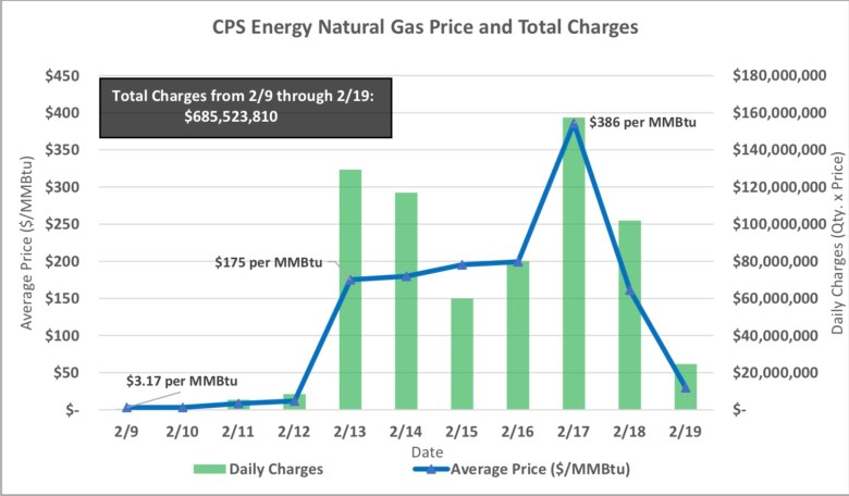 The price of natural gas shot up during the storm, when gas was in high demand for home heating and scarce because of cold-weather equipment failures.