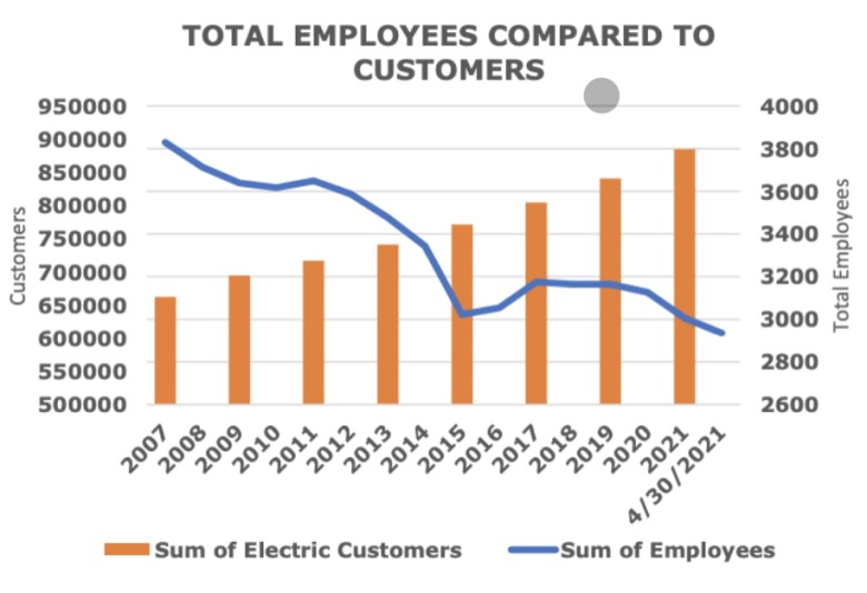This graph represents the growing CPS Energy customers and overall decrease in employees.