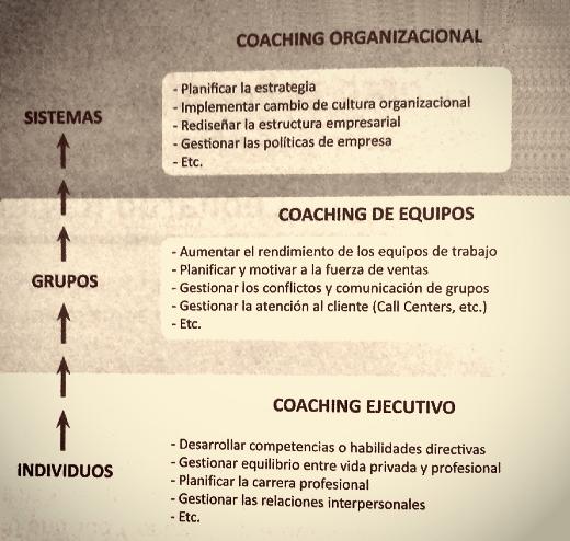 Imagen: 'Herramientas de Coaching' de J. A. Cataläo