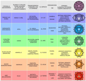 Cuando se habla de energía, se puede comprender también como vibración y frecuencia. Generalmente se habla de siete colores y se relacionan con los chakras.