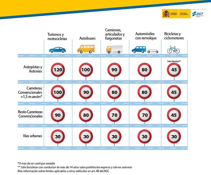 Limites de vitesse en Espagne par type de véhicule et par type de route en 2021