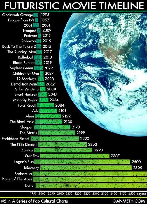futuristic_timeline