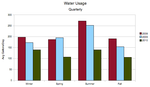 water-3yr