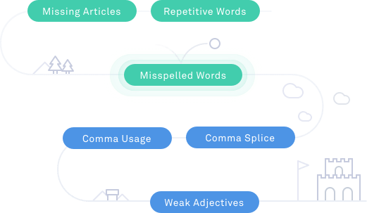 How Grammarly Works