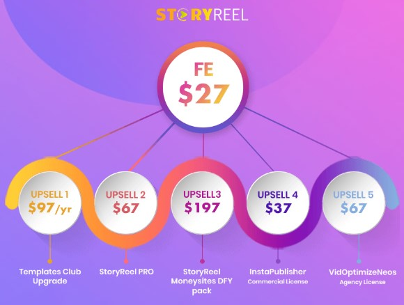storyreel oto upsells pricing