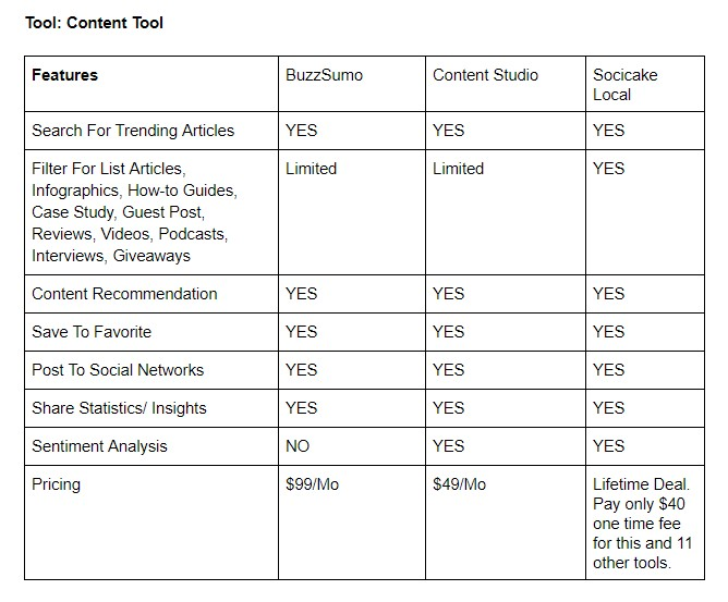 socicake local review tools feature1