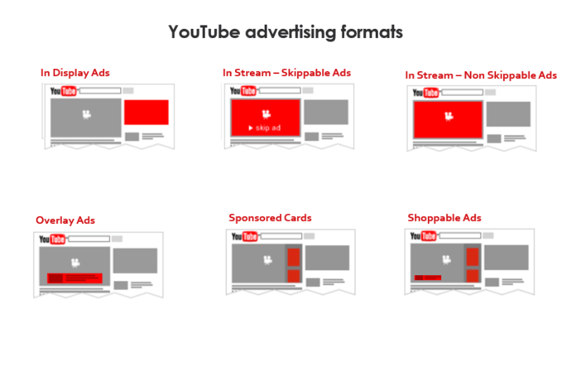 youtube ads formula 3.0 review