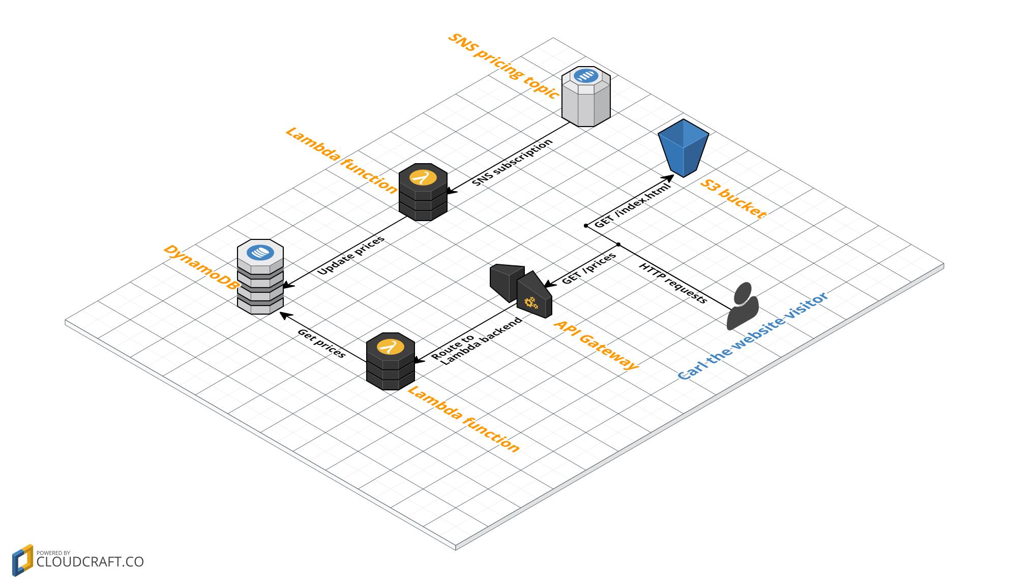Building A Serverless Website In Aws