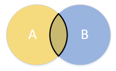 A Venn diagram of an intersection