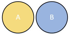 A Venn diagram of a union