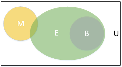 Maths in it 2 venn diagrams sander rossel a venn diagram with multiple sets ccuart Choice Image