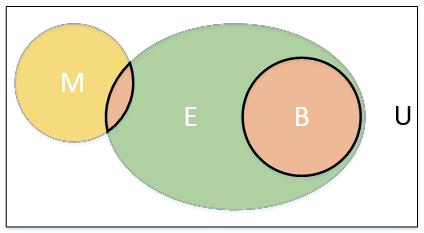 A Venn diagram with multiple sets