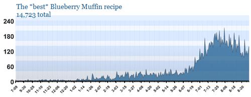 Blueberry muffinstatistics