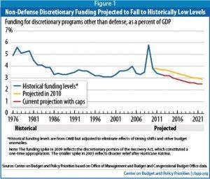 Non-Def Discretionary Spending