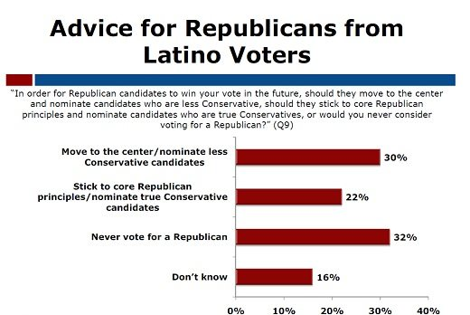 Dtaa from The poll, conducted by veteran GOP pollster Bob Moore with strategic counsel from well-regarded GOP strategist Marty Wilson, surveyed 400 California Latino voters from March 12-14, 2012  and has a margin of error of +/- 5 percent at the 95 percent confidence level.