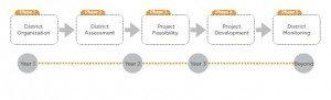 EcoDistrict Phases
