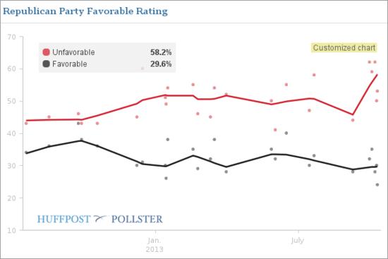 GOP Fav Rating