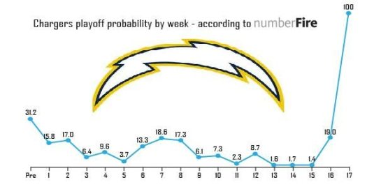 Bolts Playoffs Probabilities