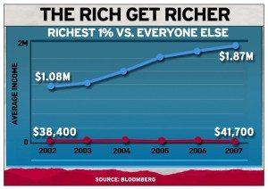 Source:  Bloomberg via Rachel Maddow Show