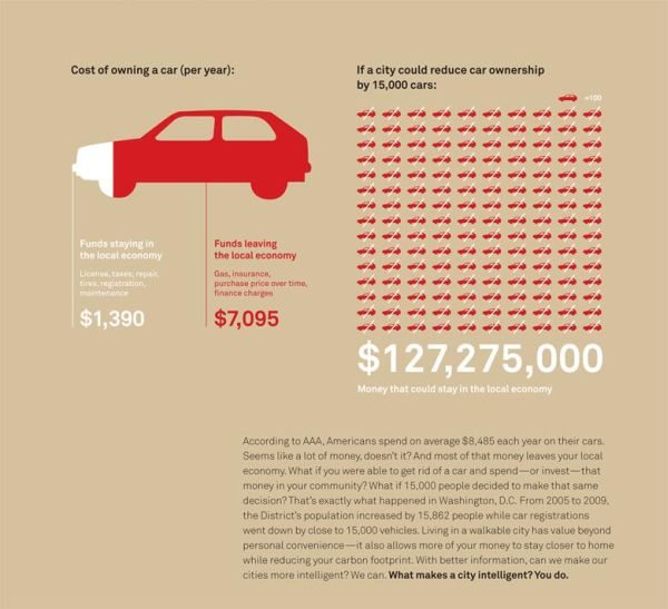 Cost of cars graphic - Streetsblog Twitter