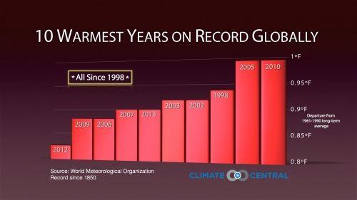 climatechange 10 warmest years