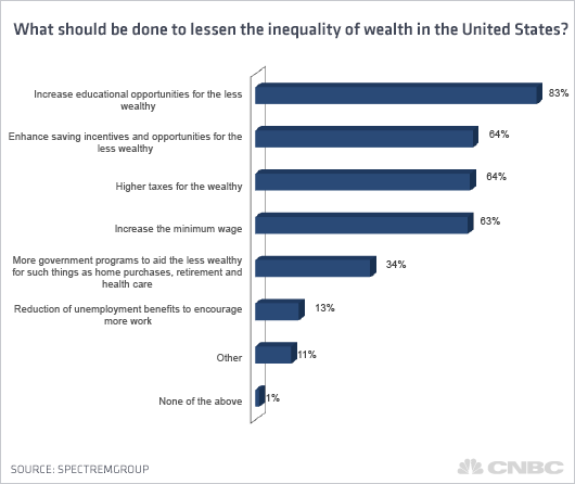 lessen-inequality-of-wealth