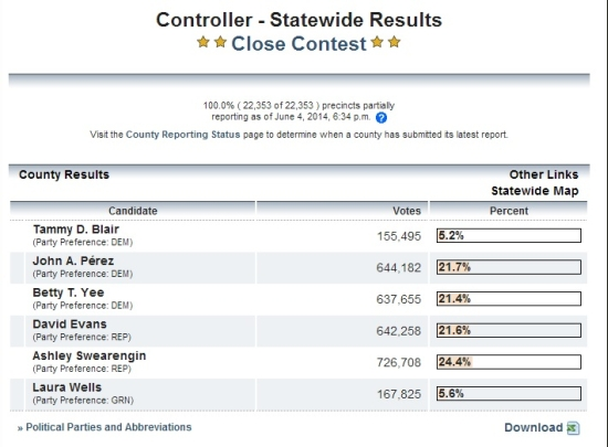 2014_CA_controller_election_results_2014-06-04-18-34